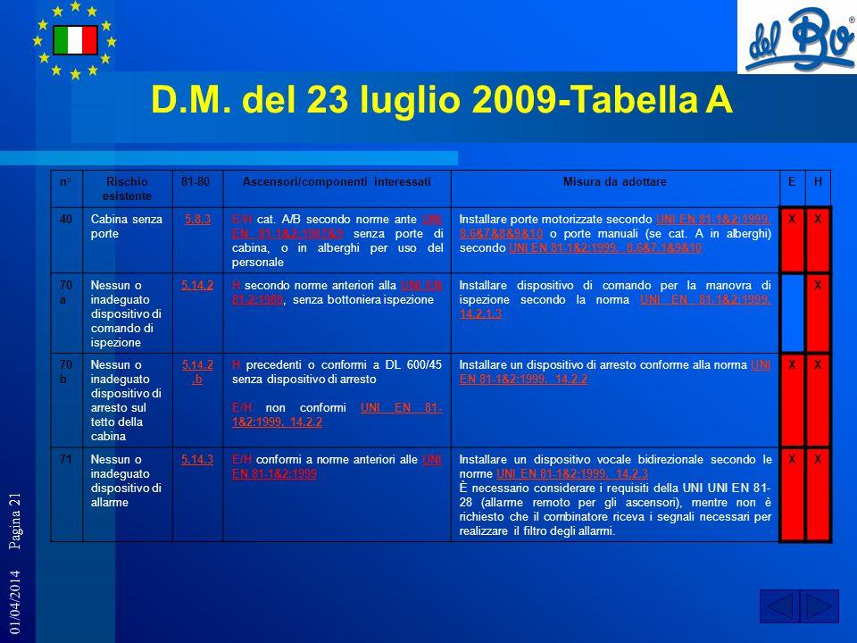 D.M. del 23 luglio 2009-Tabella A Ascensori/componenti interessati
