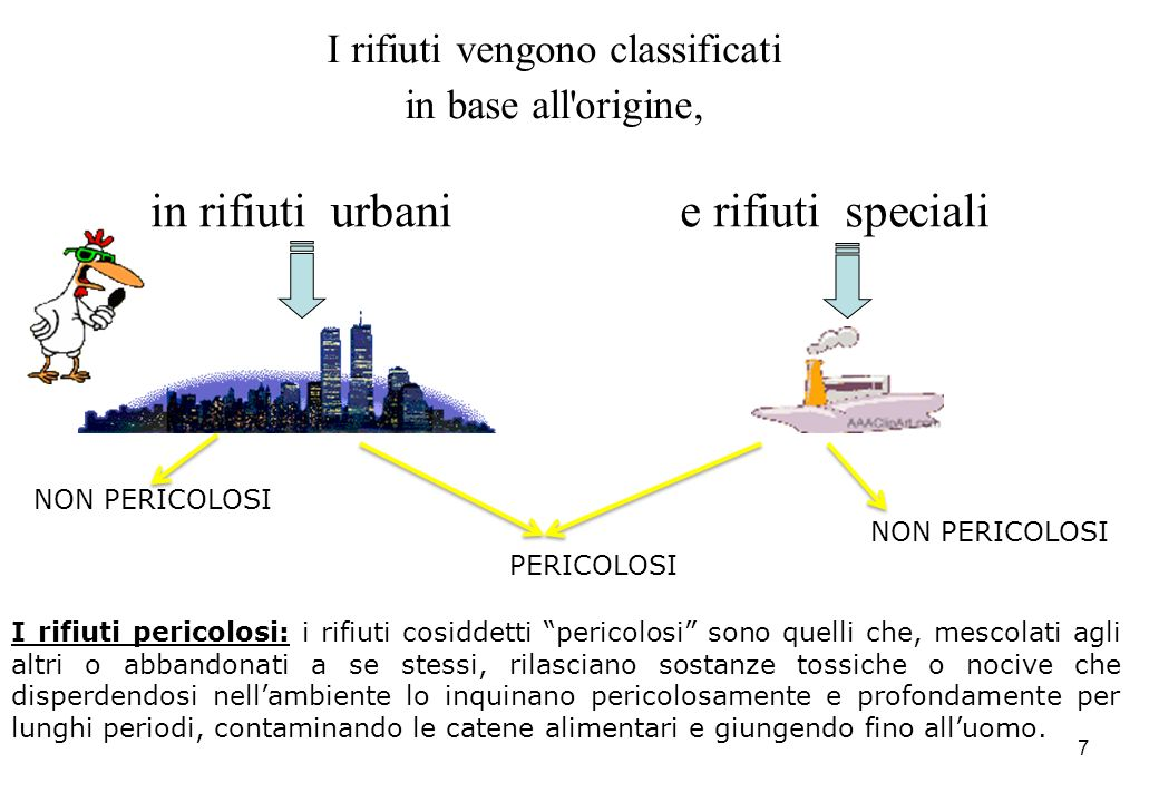 I rifiuti vengono classificati in base all origine,