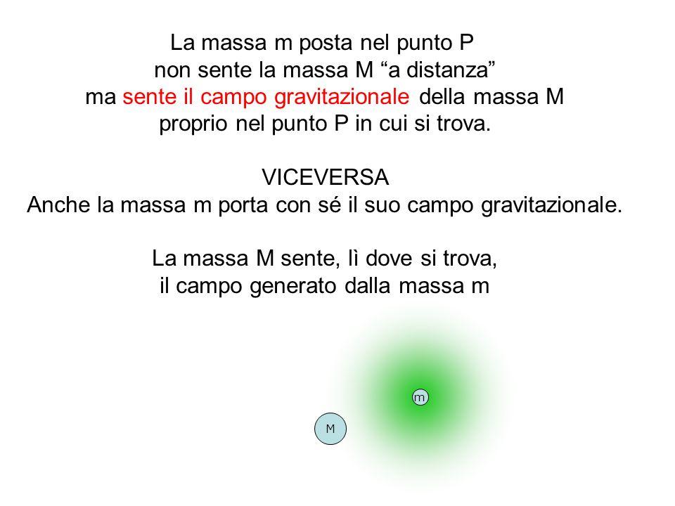 La massa m posta nel punto P non sente la massa M a distanza