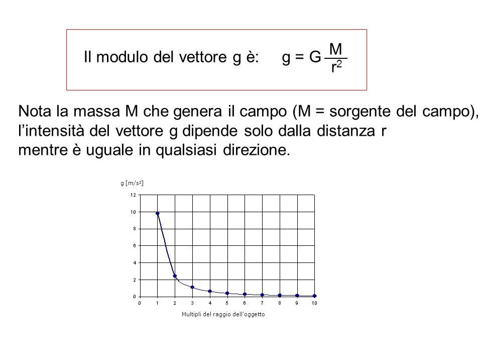 Il modulo del vettore g è: g = G
