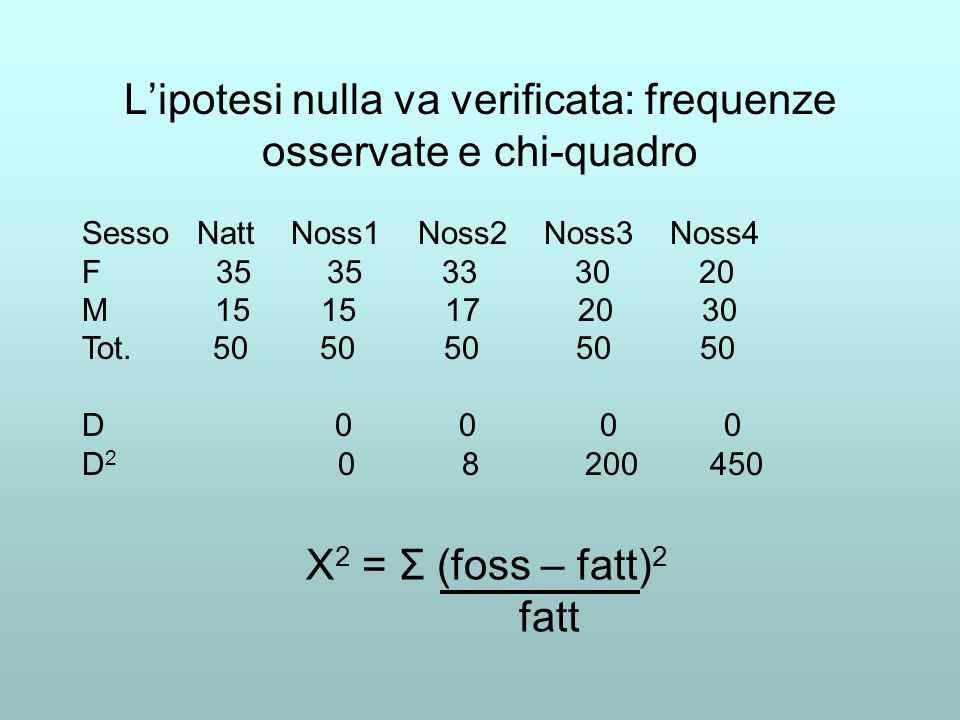 L'ipotesi nulla va verificata: frequenze osservate e chi-quadro