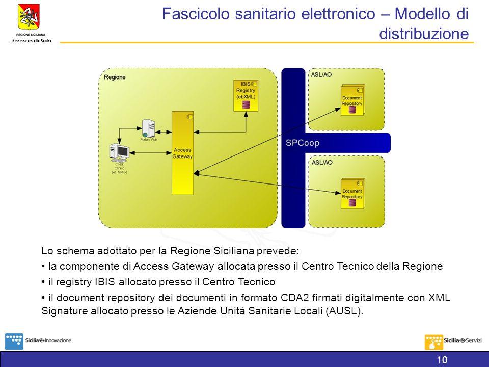 Fascicolo sanitario elettronico – Modello di distribuzione
