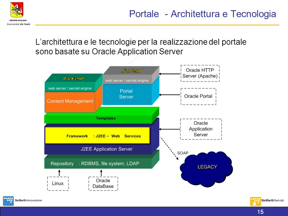 Portale - Architettura e Tecnologia