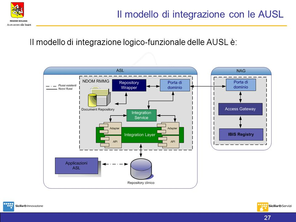 Il modello di integrazione con le AUSL