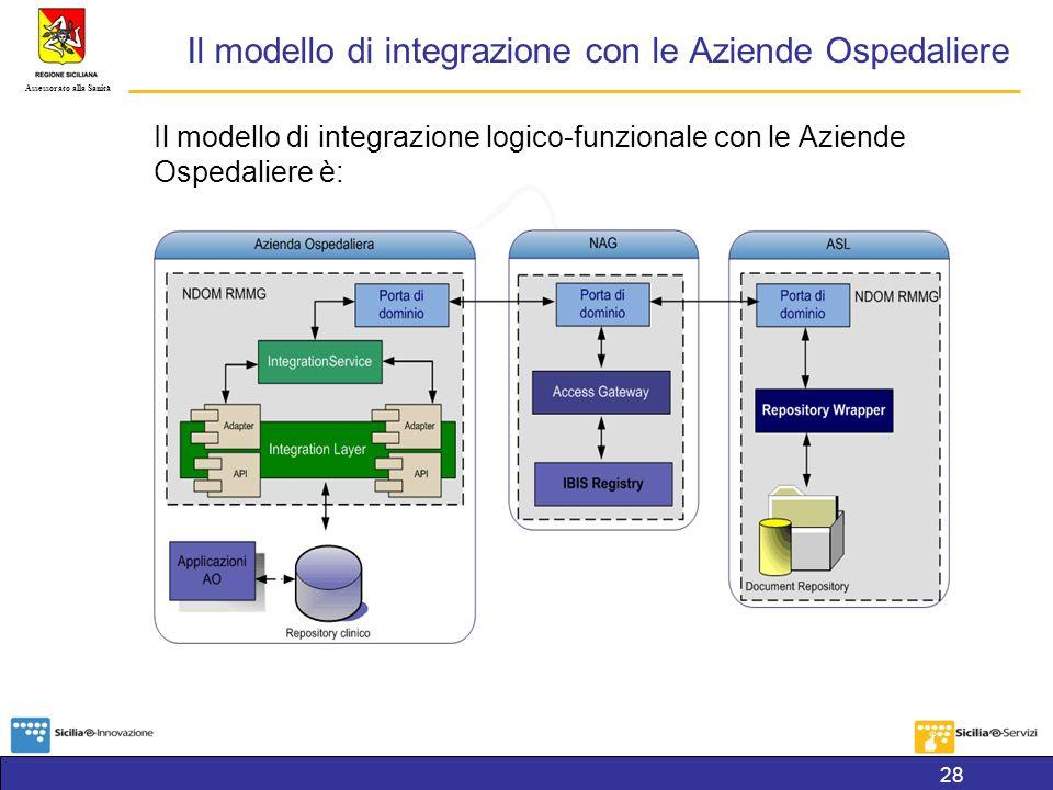 Il modello di integrazione con le Aziende Ospedaliere