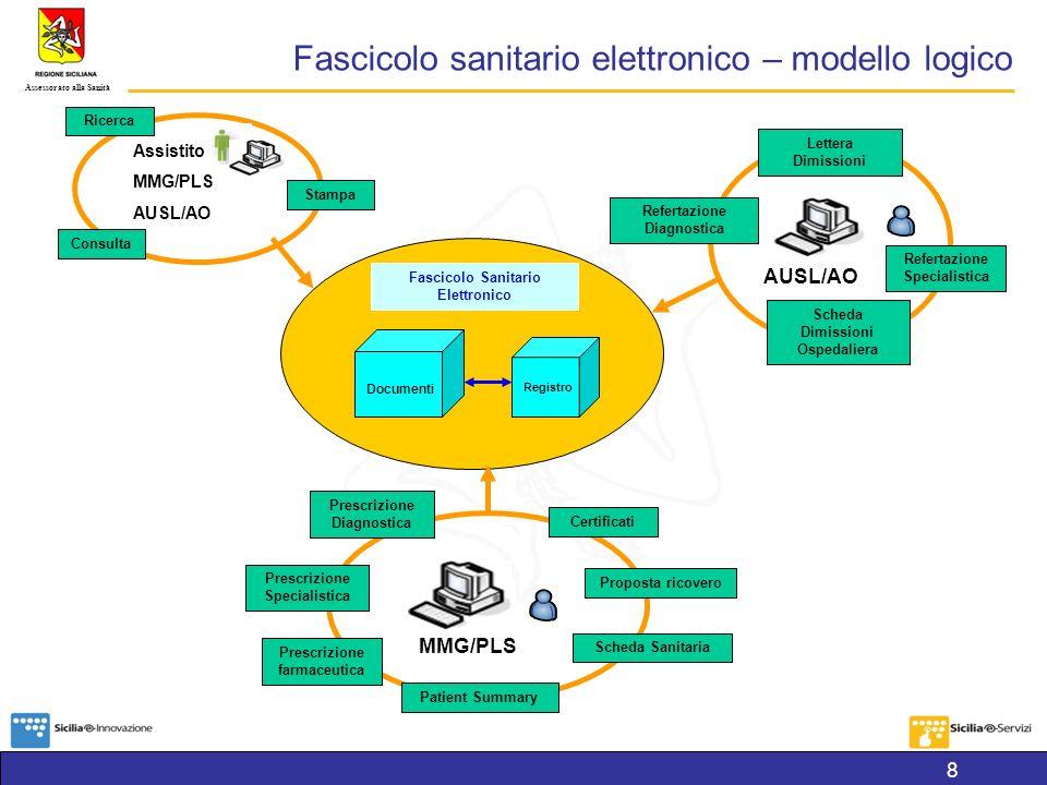 Fascicolo sanitario elettronico – modello logico