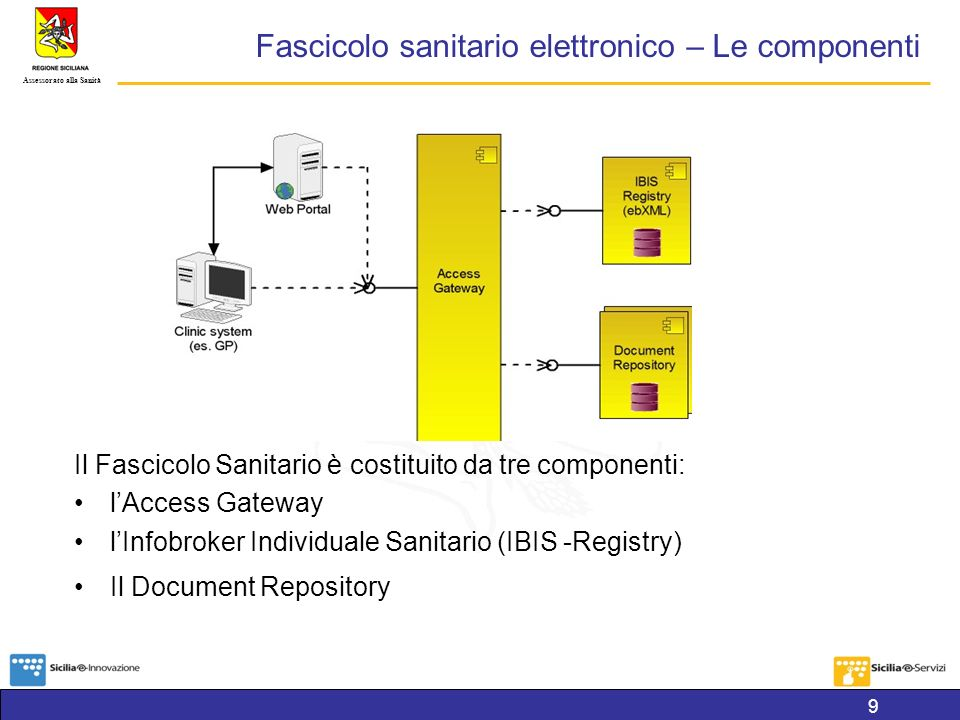 Fascicolo sanitario elettronico – Le componenti