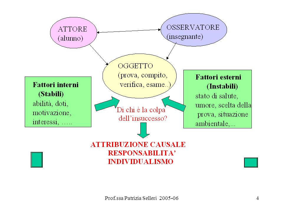 Prof.ssa Patrizia Selleri 2005-06