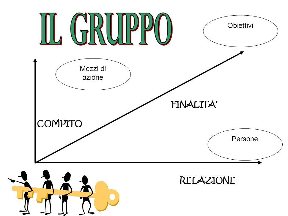 il gruppo FINALITA' COMPITO RELAZIONE Obiettivi Mezzi di azione