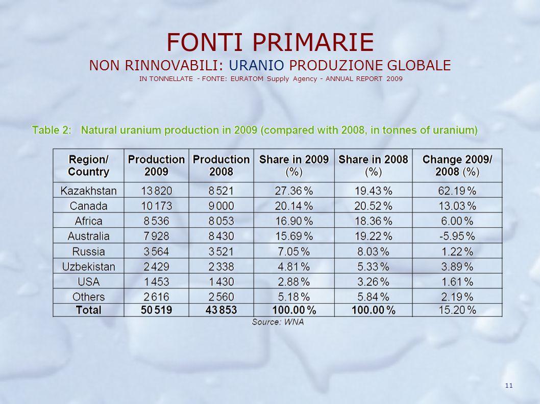 FONTI PRIMARIE NON RINNOVABILI: URANIO PRODUZIONE GLOBALE IN TONNELLATE - FONTE: EURATOM Supply Agency - ANNUAL REPORT 2009