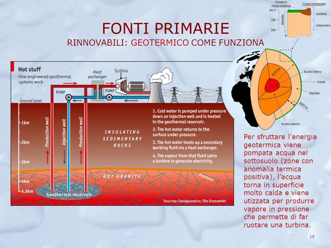 FONTI PRIMARIE RINNOVABILI: GEOTERMICO COME FUNZIONA