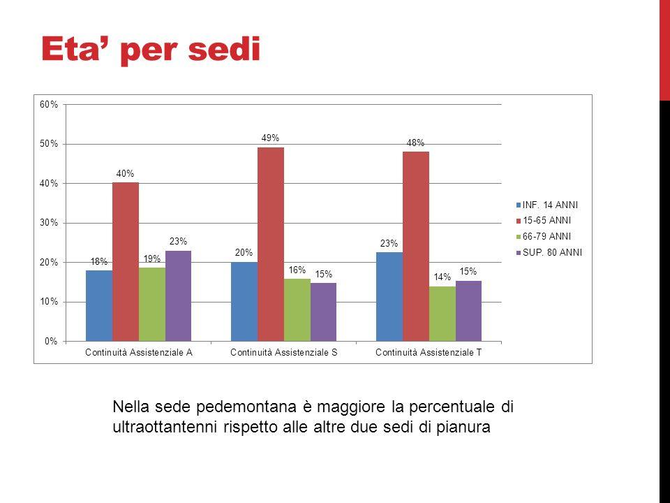 Eta' per sedi Nella sede pedemontana è maggiore la percentuale di ultraottantenni rispetto alle altre due sedi di pianura.