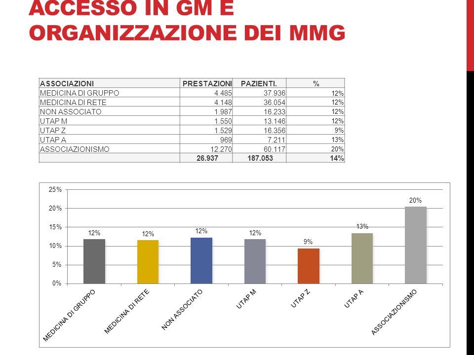 ACCESSO IN GM E ORGANIZZAZIONE DEI MMG
