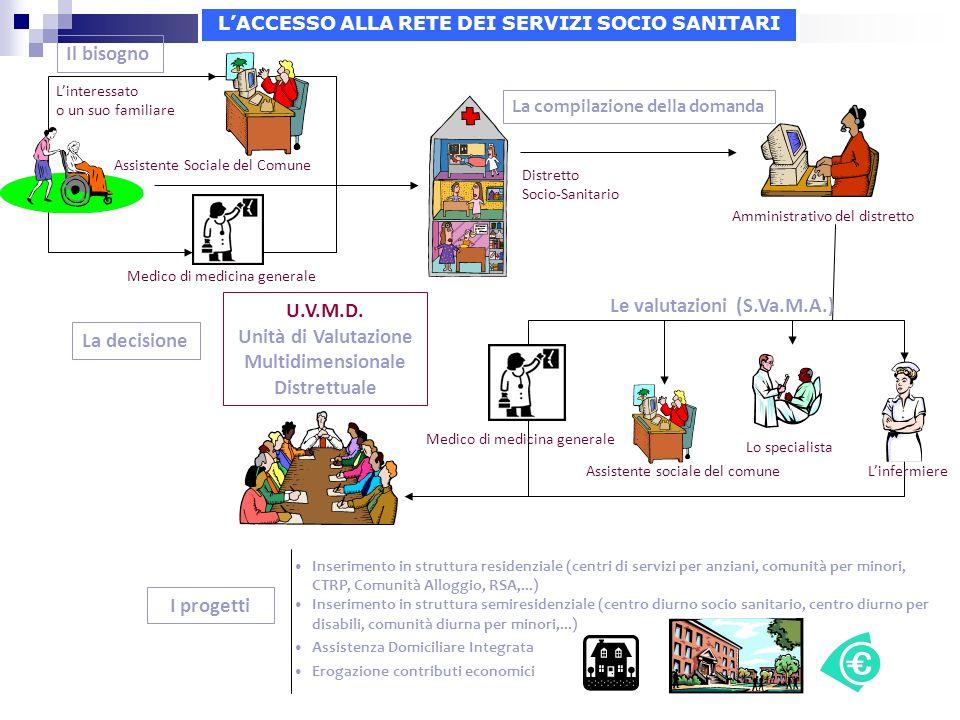 Unità di Valutazione Multidimensionale Distrettuale