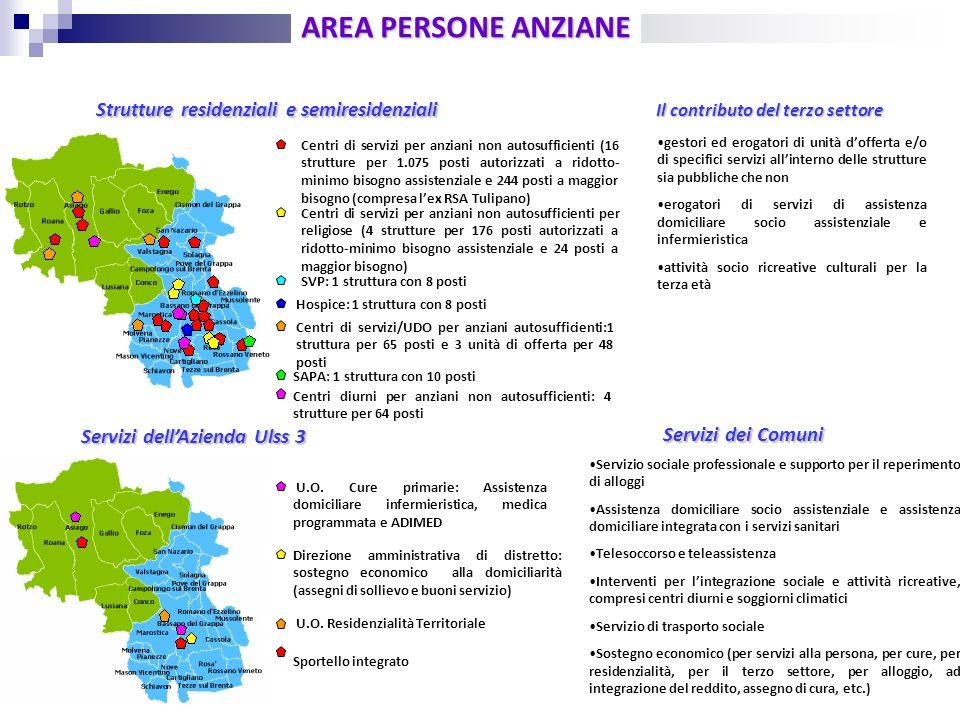 Unit di valutazione multidimensionale distrettuale ppt for Alloggio ad ovest delle cabine