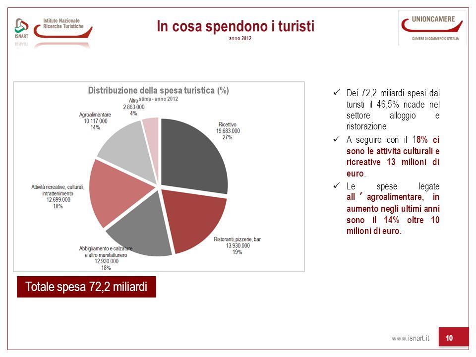 In cosa spendono i turisti anno 2012
