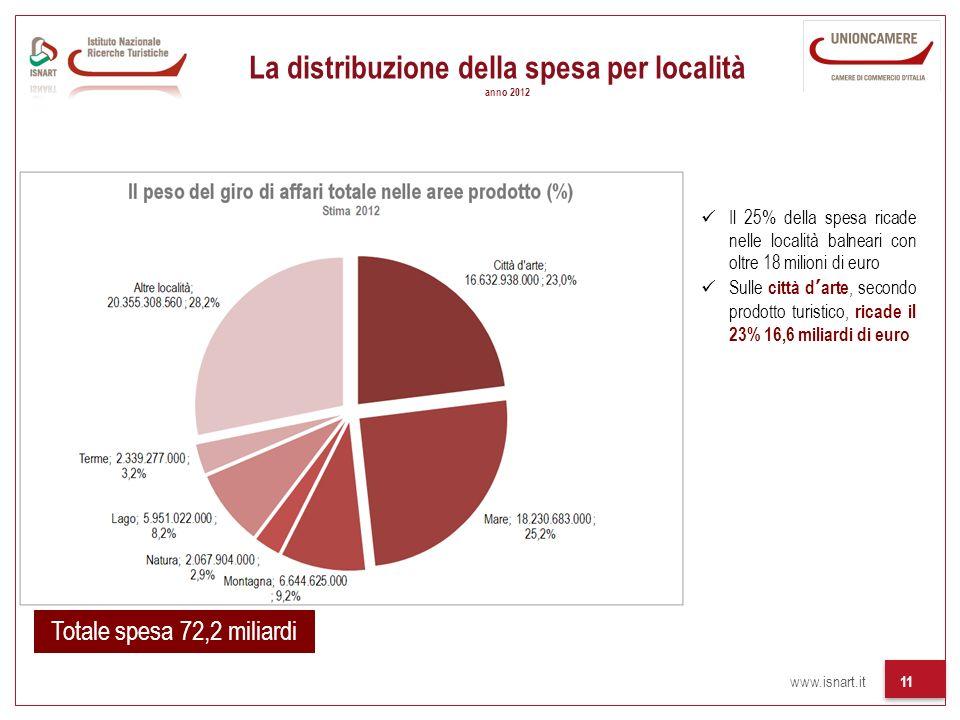 La distribuzione della spesa per località anno 2012