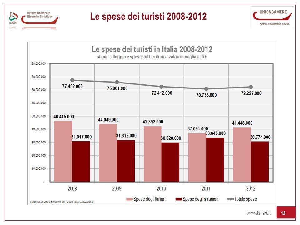Le spese dei turisti 2008-2012