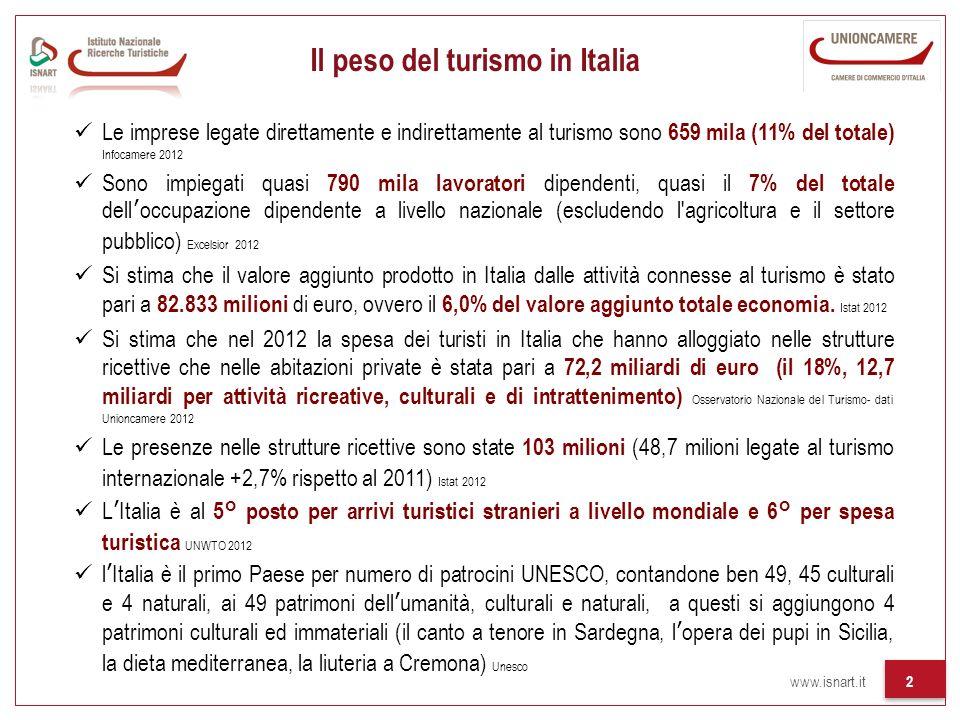 Il peso del turismo in Italia