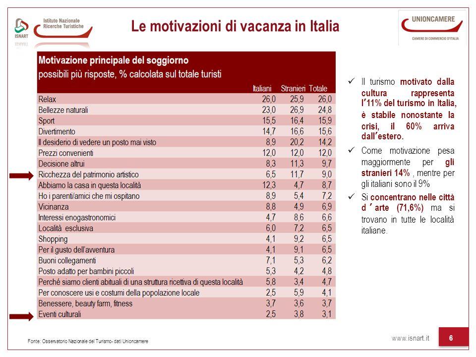 Le motivazioni di vacanza in Italia
