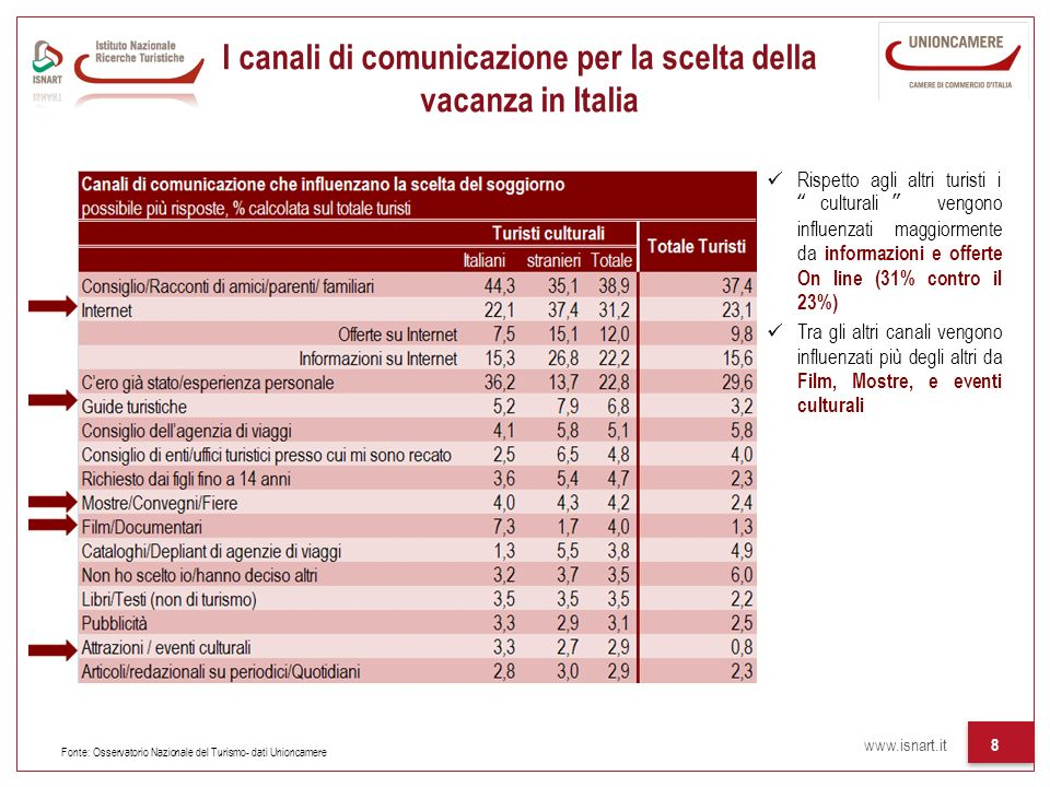 I canali di comunicazione per la scelta della vacanza in Italia