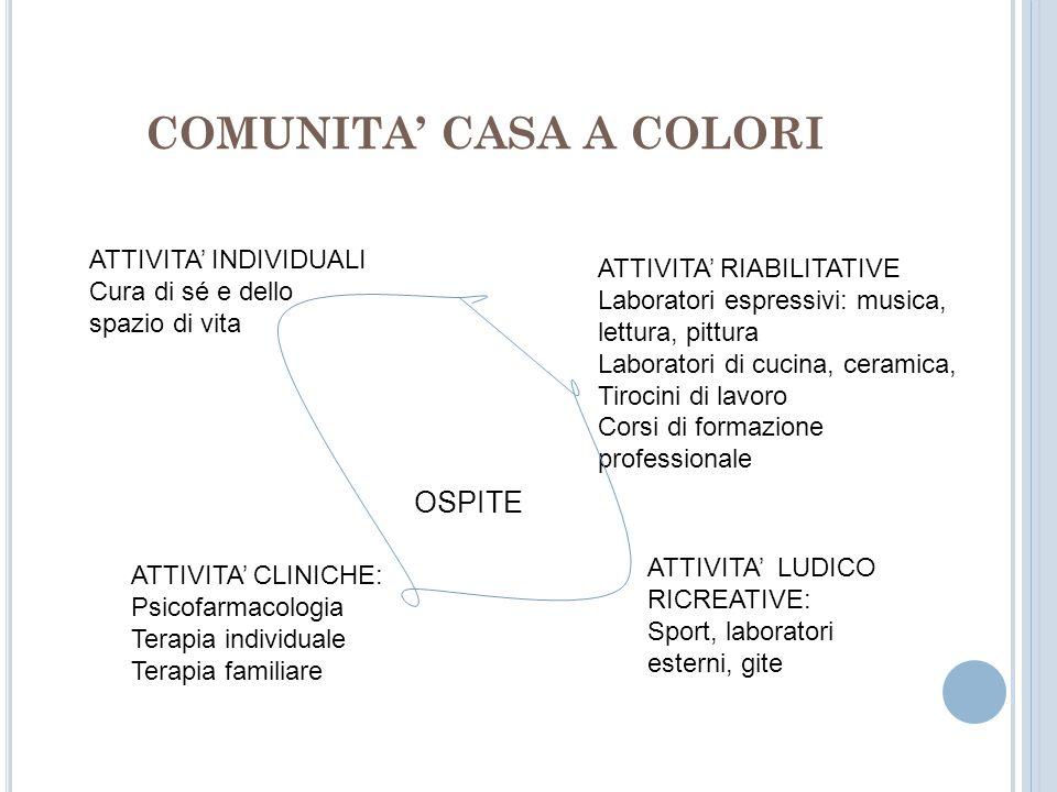 Comunita casa a colori assemini cagliari ppt scaricare - Corsi di cucina cagliari ...