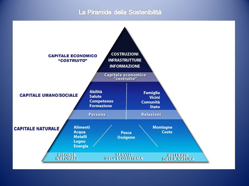 La Piramide della Sostenibilità