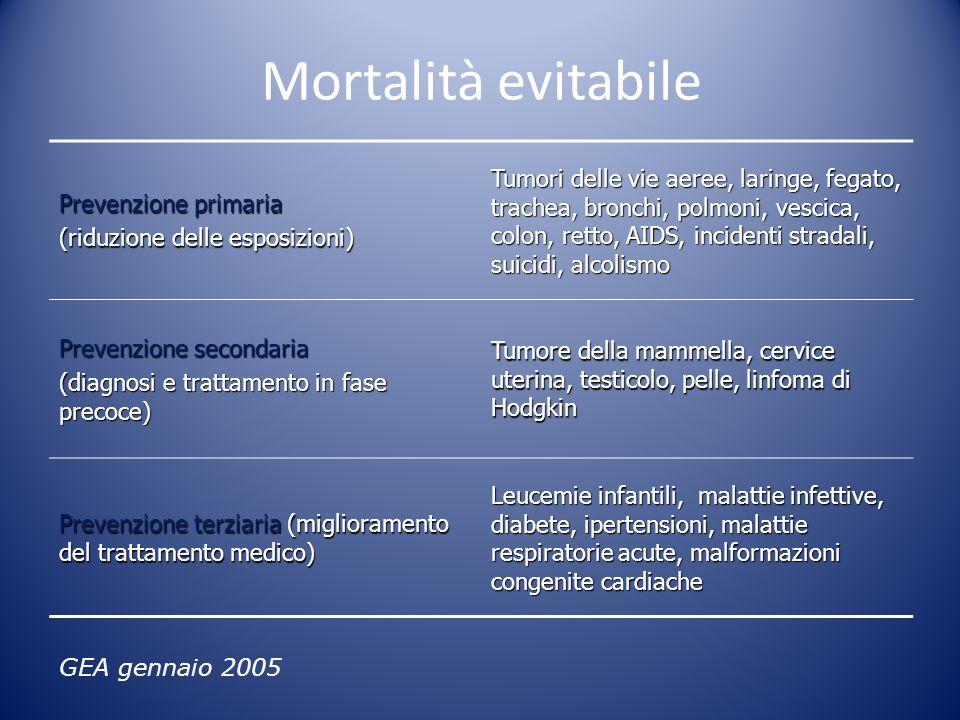 Mortalità evitabile Prevenzione primaria. (riduzione delle esposizioni)