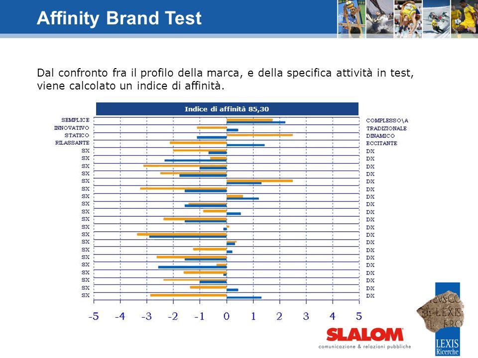 Affinity Brand Test Dal confronto fra il profilo della marca, e della specifica attività in test, viene calcolato un indice di affinità.