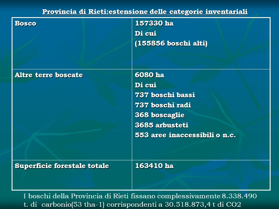 Provincia di Rieti:estensione delle categorie inventariali