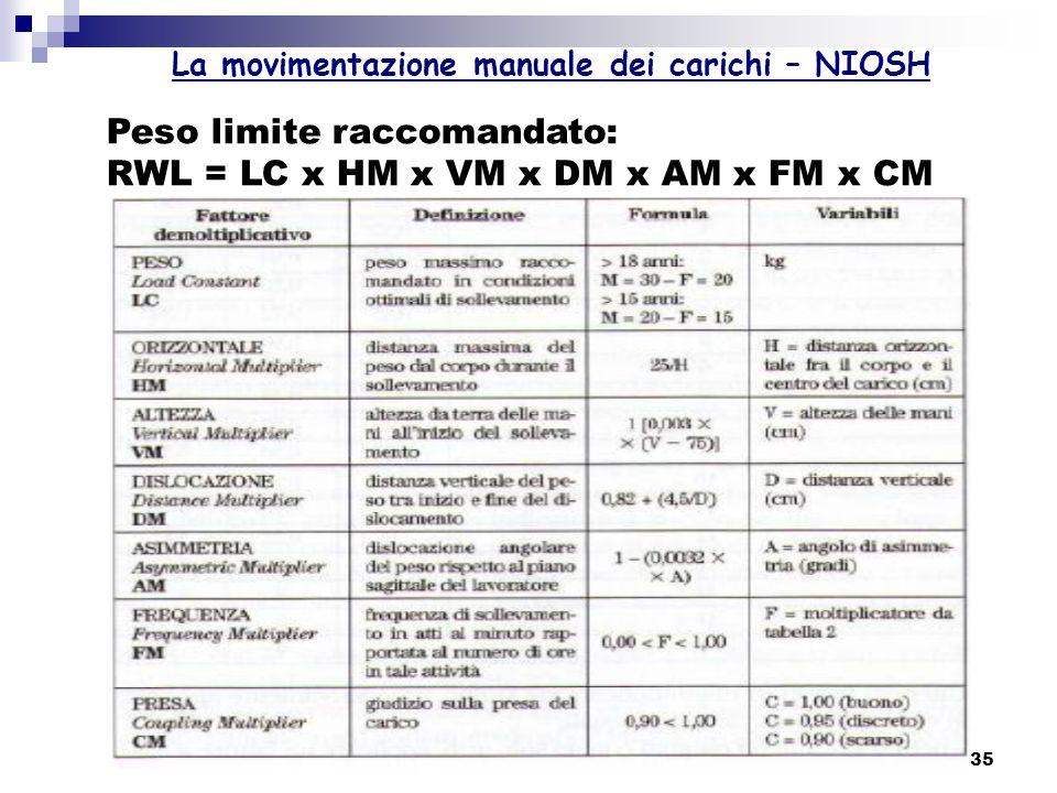 La movimentazione manuale dei carichi – NIOSH
