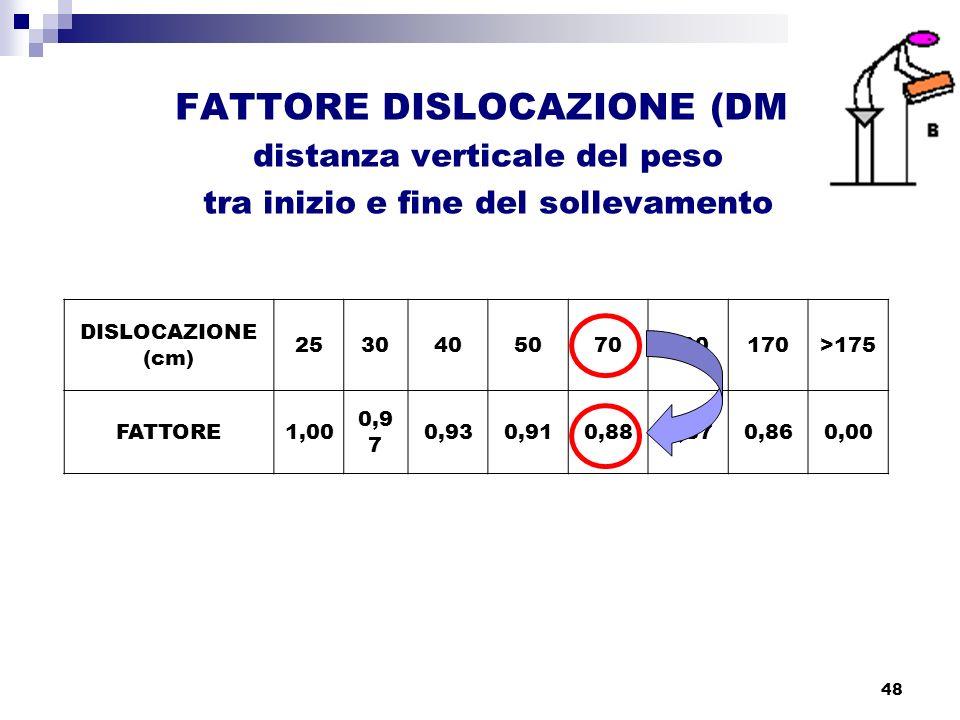 distanza verticale del peso tra inizio e fine del sollevamento