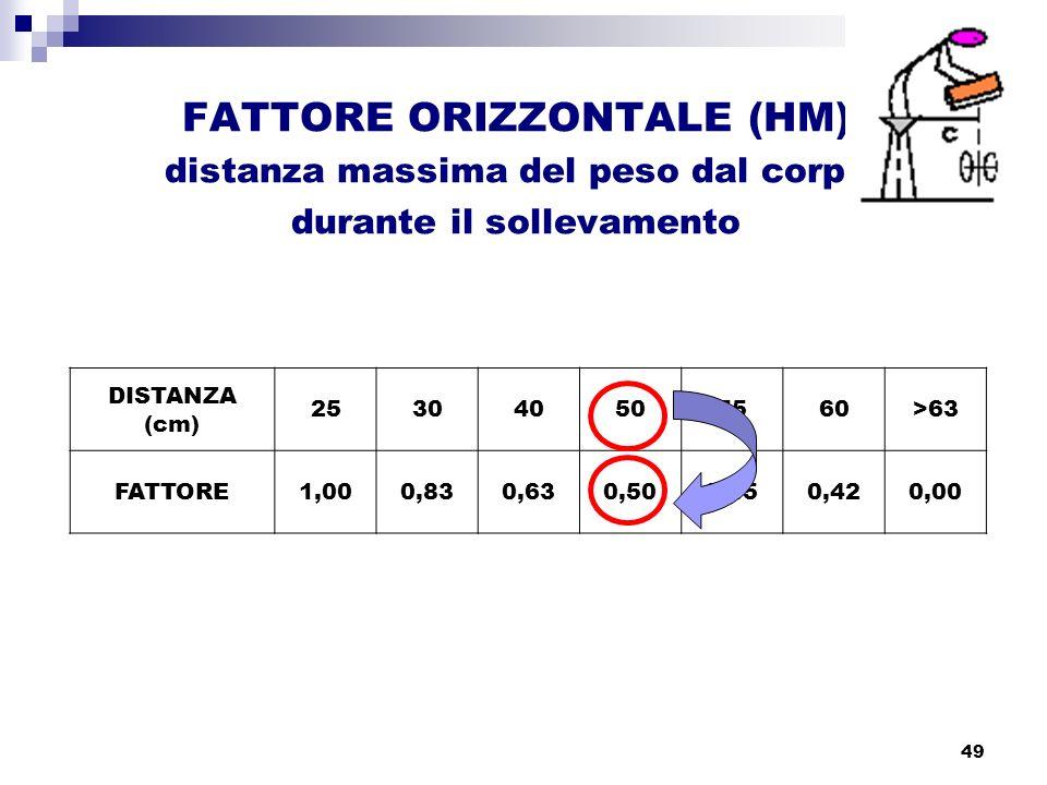 distanza massima del peso dal corpo durante il sollevamento