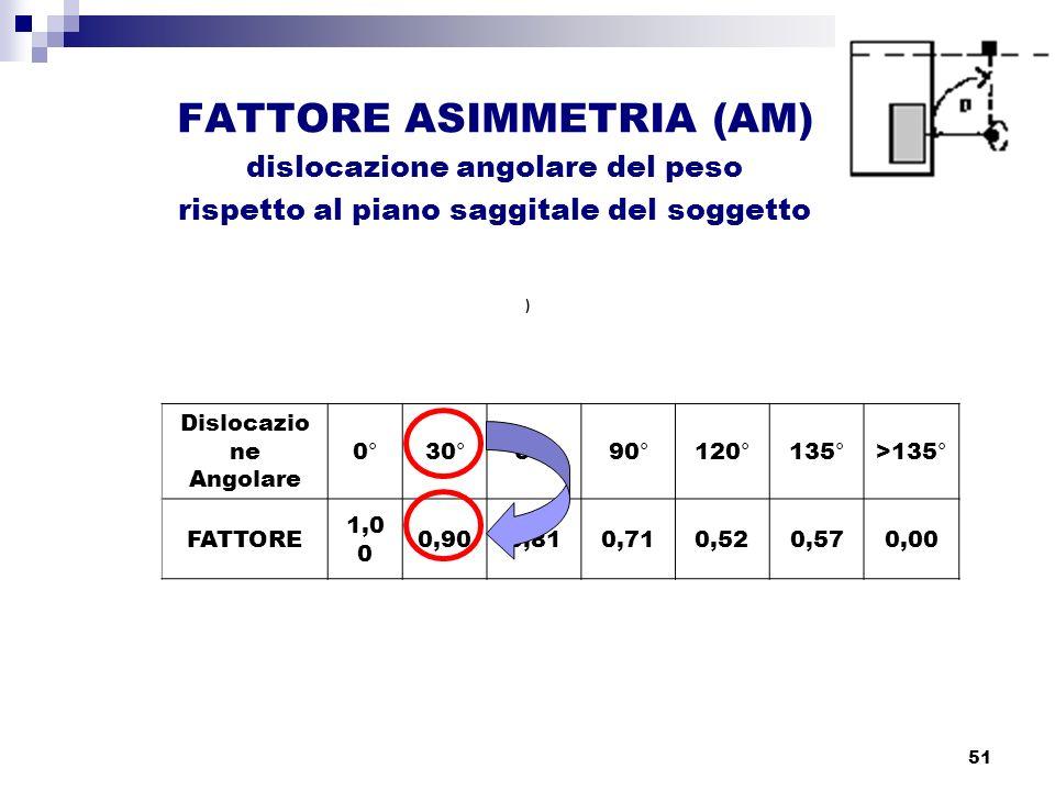FATTORE ASIMMETRIA (AM)