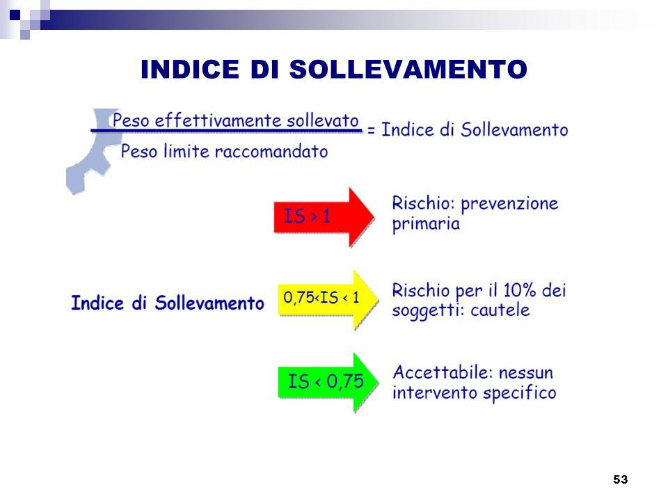 INDICE DI SOLLEVAMENTO