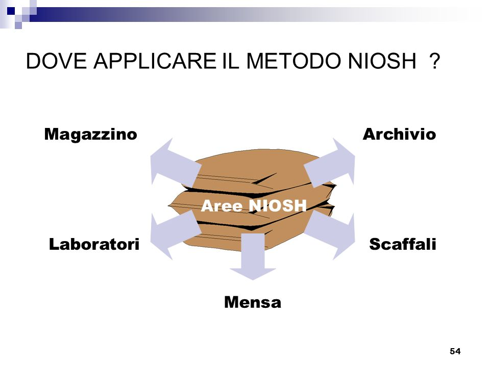 DOVE APPLICARE IL METODO NIOSH