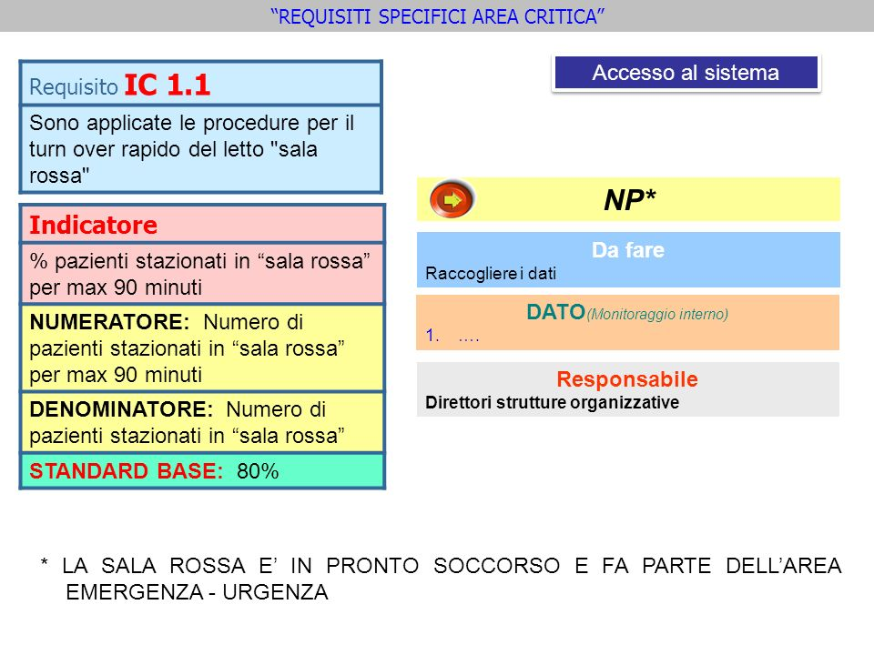 NP* Indicatore Requisito IC 1.1