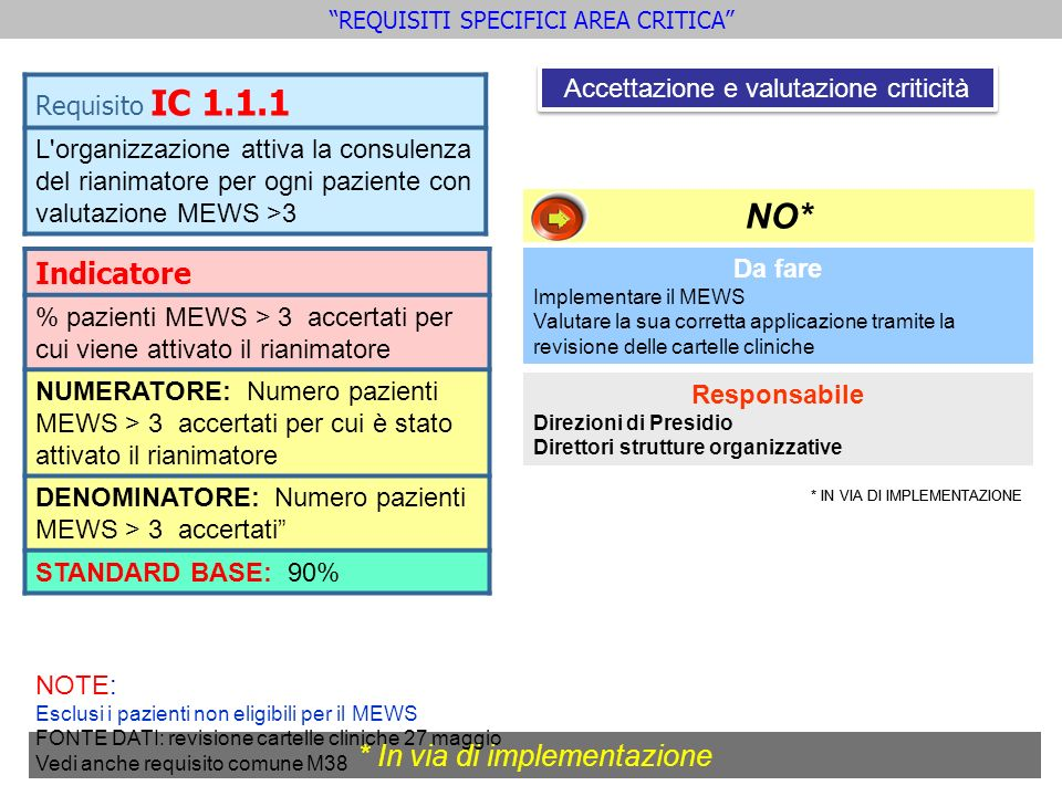 NO* NO* Indicatore * In via di implementazione