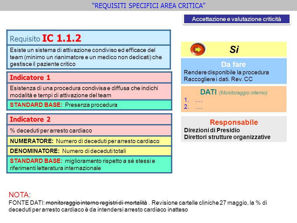 Sì Requisito IC 1.1.2 Da fare DATI (Monitoraggio interno) Responsabile