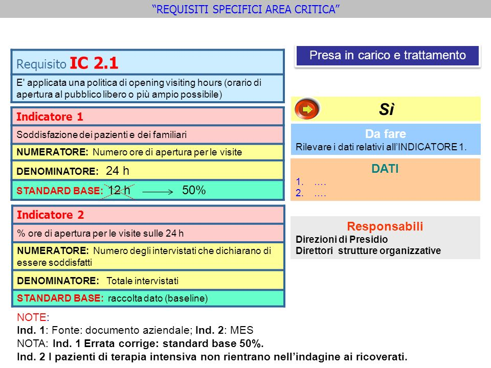 Sì Requisito IC 2.1 Presa in carico e trattamento Da fare DATI
