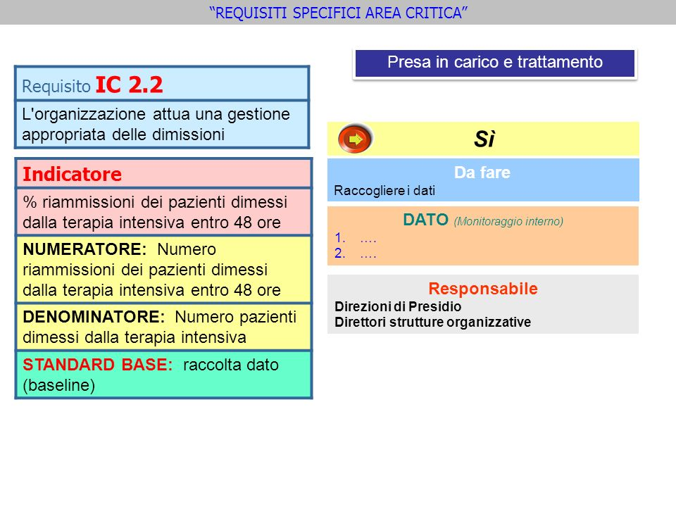 Sì Indicatore Requisito IC 2.2