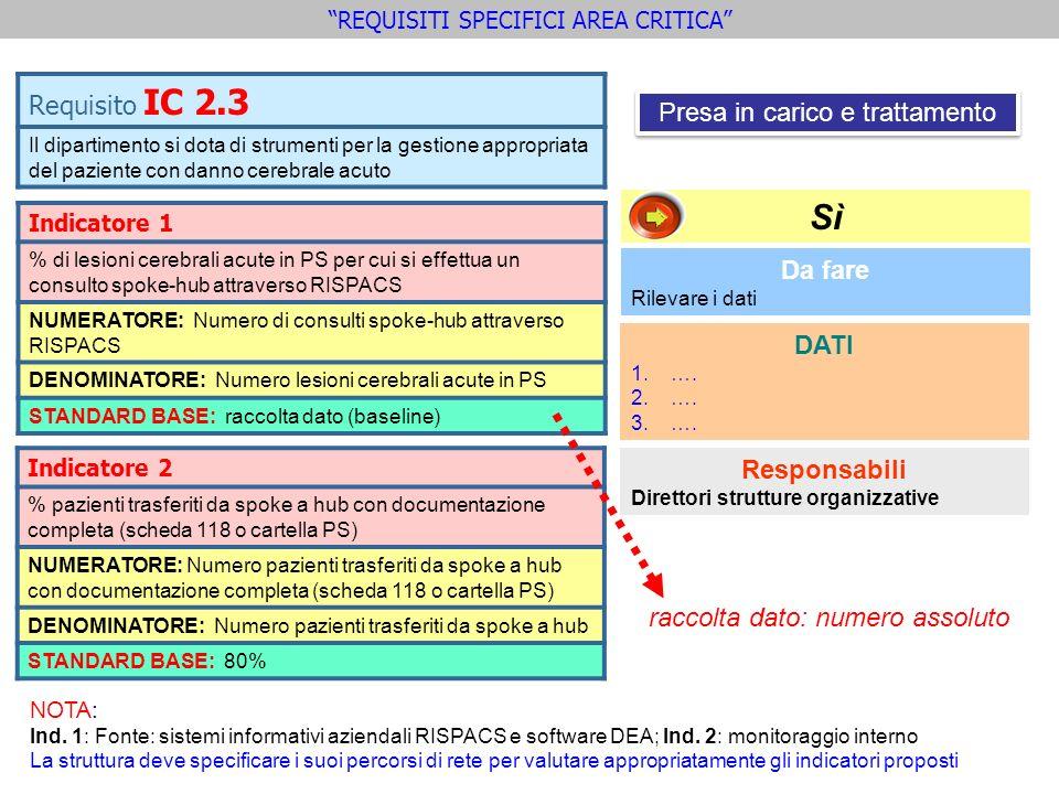 Sì Requisito IC 2.3 Presa in carico e trattamento Da fare DATI