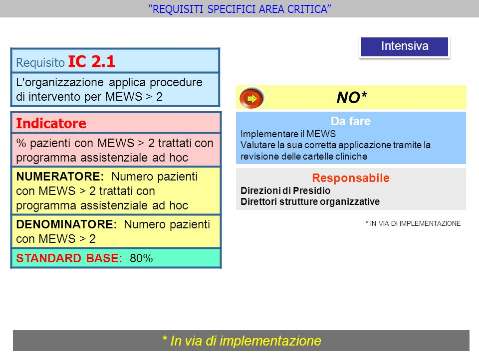 NO* Indicatore * In via di implementazione Requisito IC 2.1