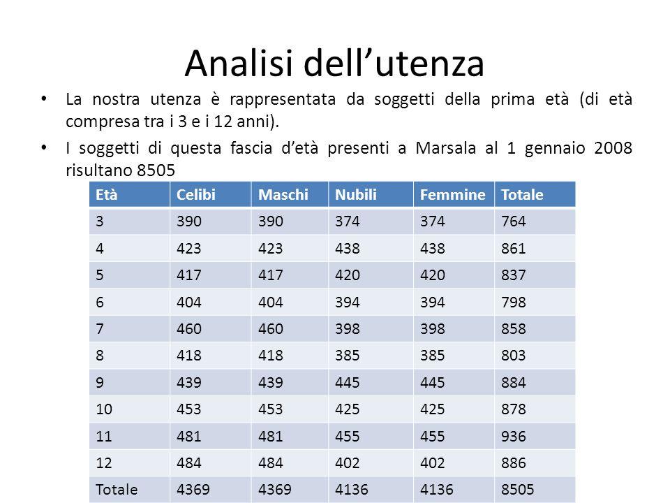 Analisi dell'utenza La nostra utenza è rappresentata da soggetti della prima età (di età compresa tra i 3 e i 12 anni).