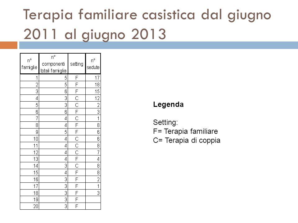 Terapia familiare casistica dal giugno 2011 al giugno 2013