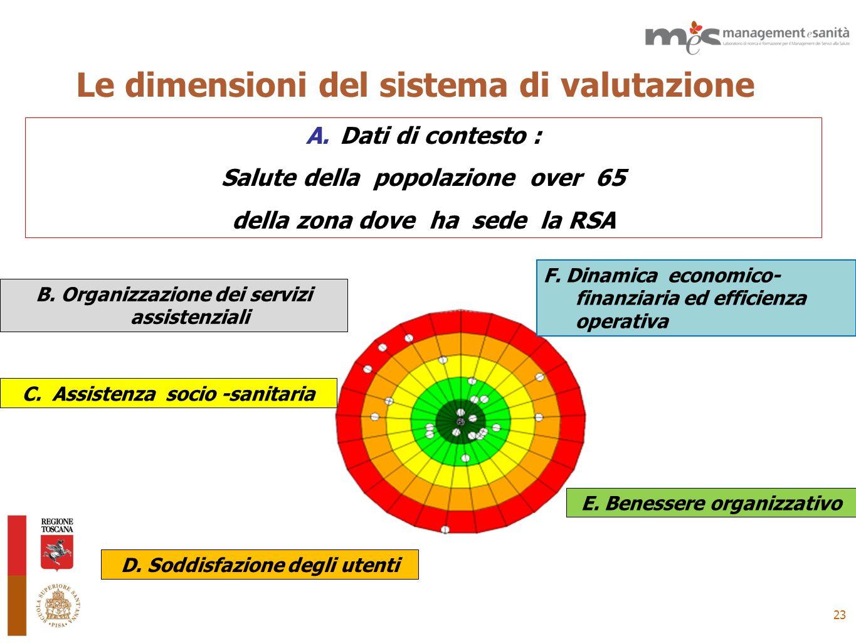 Le dimensioni del sistema di valutazione