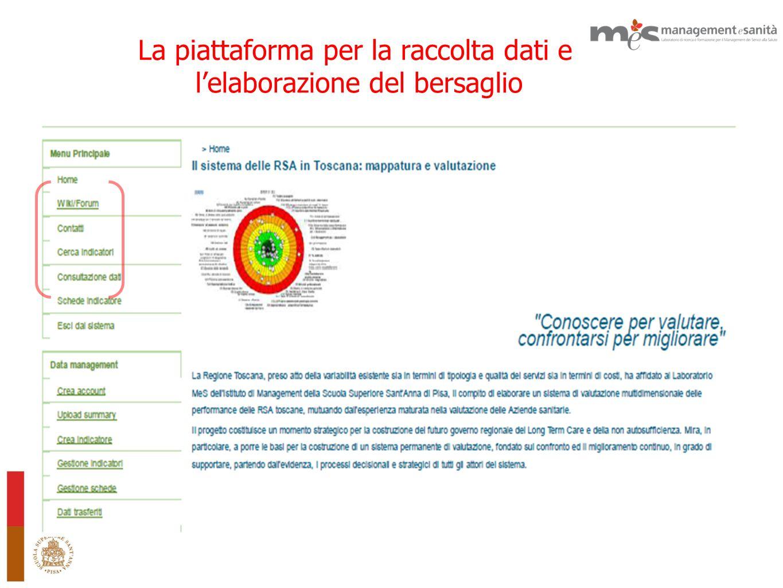 La piattaforma per la raccolta dati e l'elaborazione del bersaglio