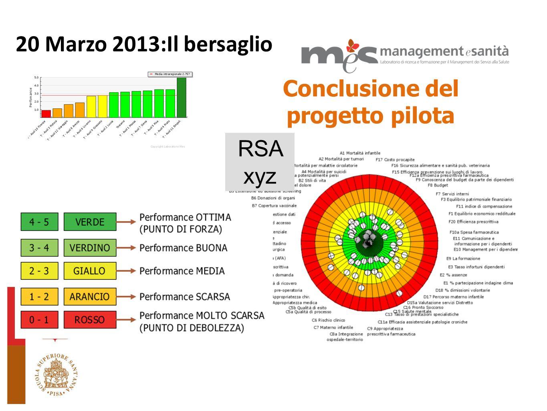 20 Marzo 2013:Il bersaglio Conclusione del progetto pilota L RSA xyz