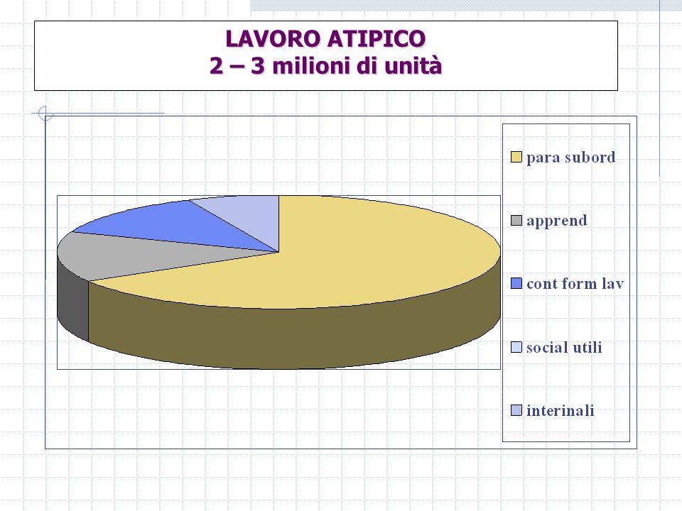 LAVORO ATIPICO 2 – 3 milioni di unità