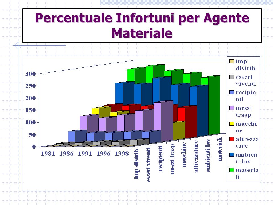 Percentuale Infortuni per Agente Materiale